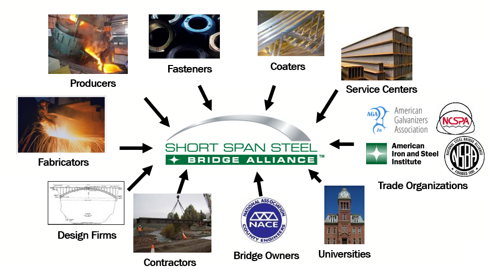 Short Span Steel Bridge Alliance