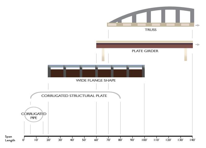 Steel Bridge Lenghts Chart